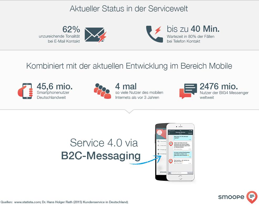 Warum Messenger-basierter Service wirklich sinnvoll ist…