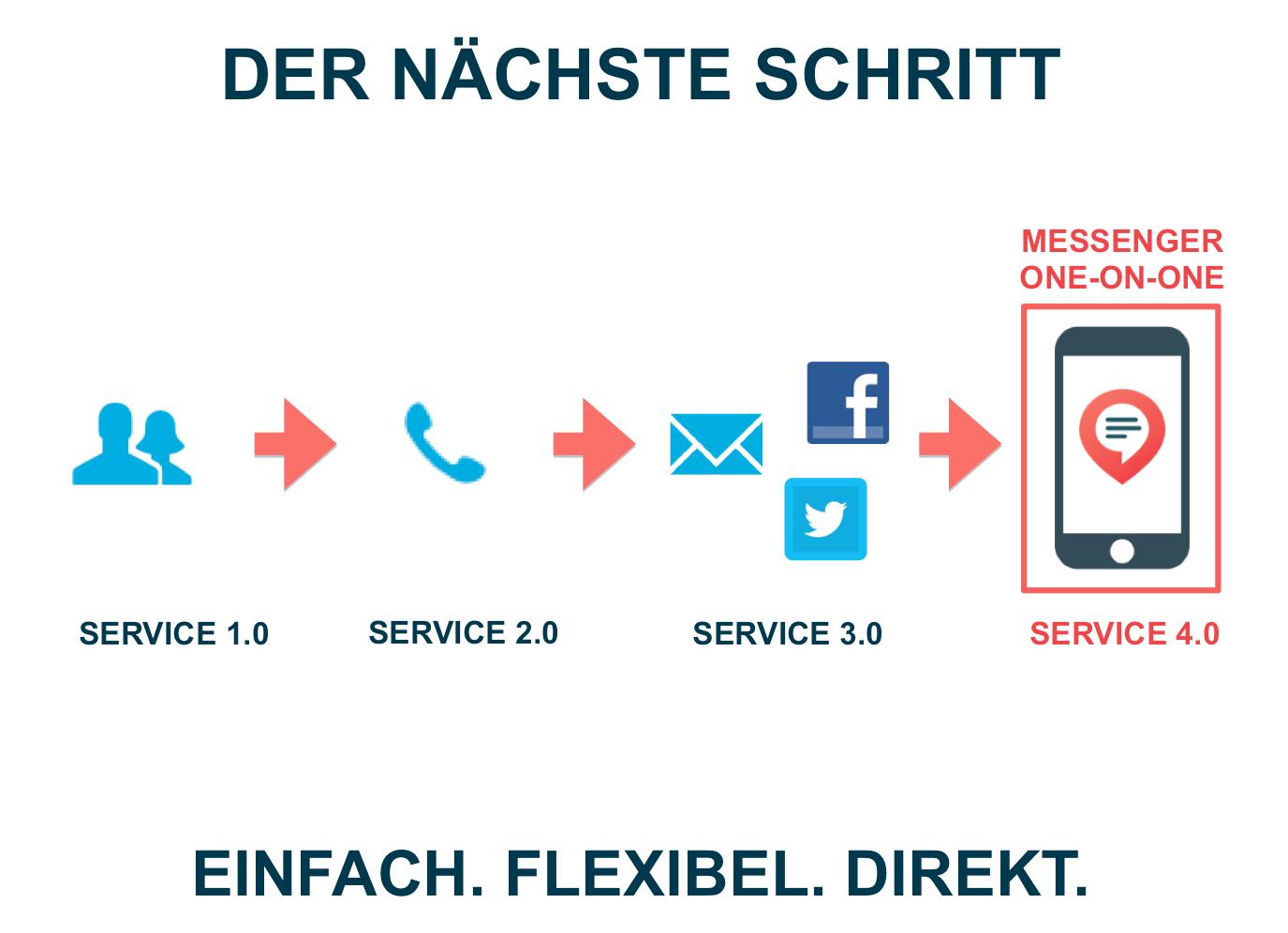 Service 4.0: Messaging als nächster Schritt Ihrer Omni-/ Multi-Channel-Strategie?