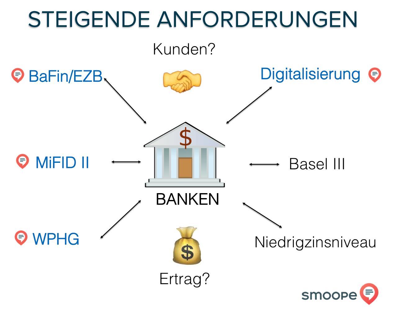 Steigende Anforderungen an die Finanzbranche: Wie können Messenger dabei helfen?
